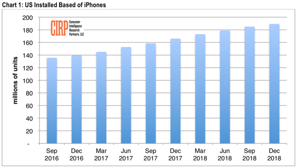 CIRP: Apple iPhone's U.S. installed base increases to 189 million units