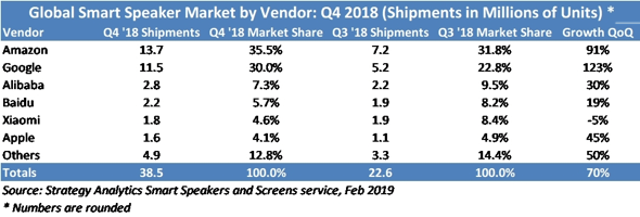 Strategy Analytics: 2018 Global Smart Speaker Sales Reached 86.2 Million Units on Back of Record Q4