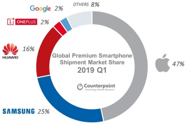 Counterpoint: Global Premium Smartphone Shipment Market Share Q119