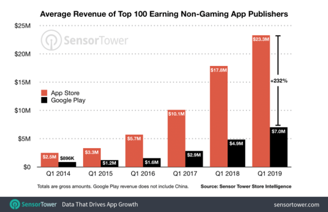average consumer spending between the App Store and Google Play