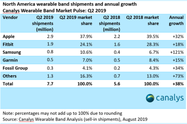 Canalys: North American wearables market hits US$2.0 billion in Q2 2019