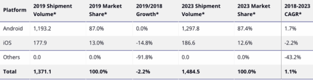 Worldwide Smartphone Platform Shipments, Market Share, and 5-Year CAGR, 2018, 2019 and 2023 (shipments in millions)