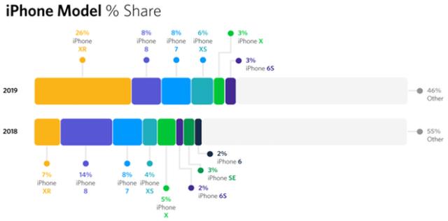 AWIN: iPhone model share 2018 vs. 2019