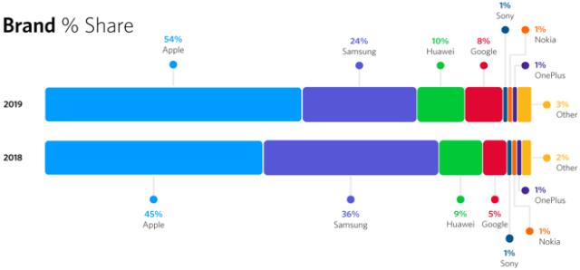AWIN: smartphone brand share