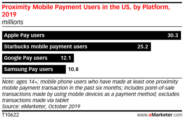 proximity mobile payment user in the U.S. by platform