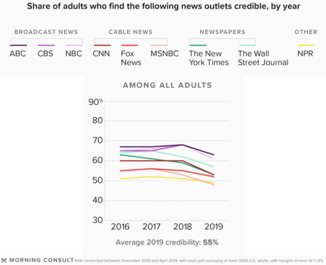 Morning Consult: Media Credibility Perceptions Are Down