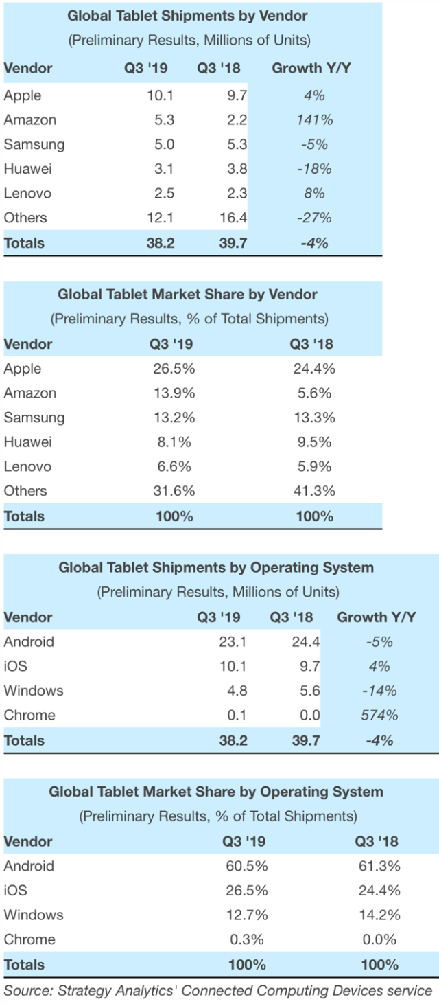 Apple iPad dominates global tablet market as Amazon vaults into distant second place
