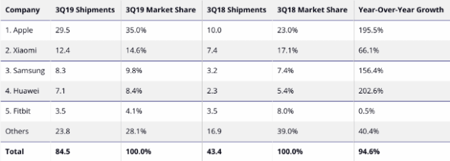 IDC Source: IDC Worldwide Quarterly Wearables Tracker, December 5, 2019