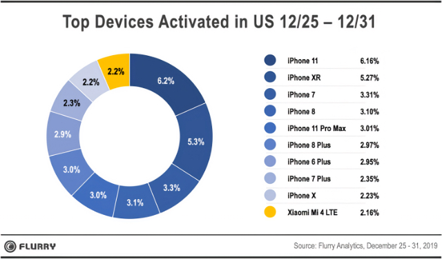 Top devices activated in the US, 12/2/2019 - 12/31/2019