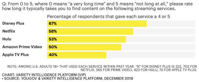 """Q: From 0 to 5, where 0 means """"a very long time"""" and 5 means """"not long at all,"""" please rate how long it typically takes you to find content on the following streaming services."""