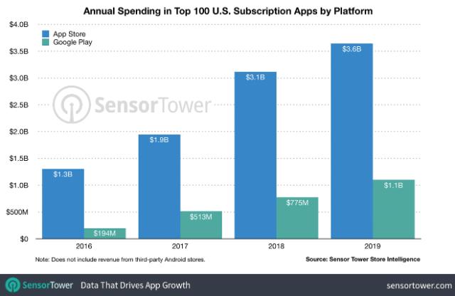 2019 U.S. subscription app revenue top 100 apps, Apple App Store vs. Google Play