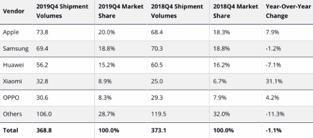 IDC: Top 5 Smartphone Companies, Worldwide Shipments, Market Share, and Year-Over-Year Growth, Q4 2019 (shipments in millions)