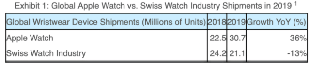 Apple Watch outsold Swiss watch industry. Source: Strategy Analytics