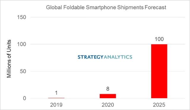 Strategy Analytics: Foldable smartphone shipments to hit 100 million by 2025
