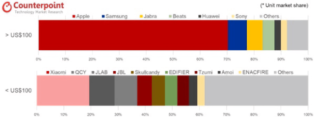 Apple dominates hearables. Exhibit 2: True Wireless Hearables Brand Share by Price Band – 4Q19