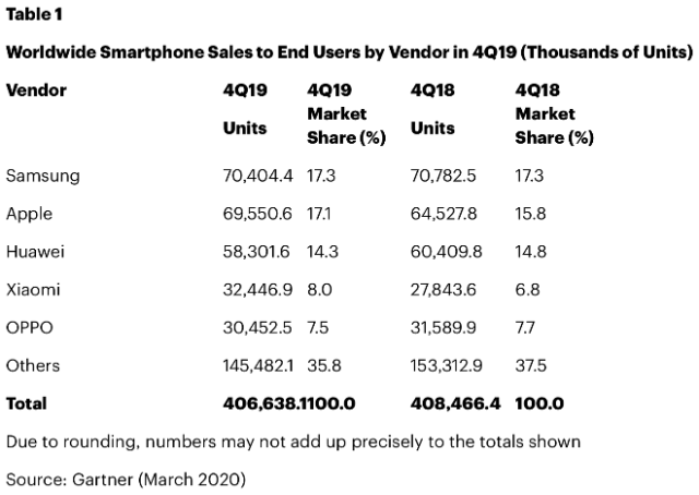 iPhone unit sales. Chart: Worldwide Smartphone Sales to End Users by Vendor in 4Q19 (Thousands of Units)