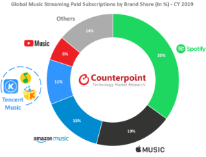 Apple Music is catching up with Spotify in global subscribers