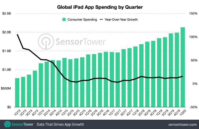iPad app spending