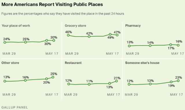 Significantly fewer Americans say they are avoiding public places - Gallup