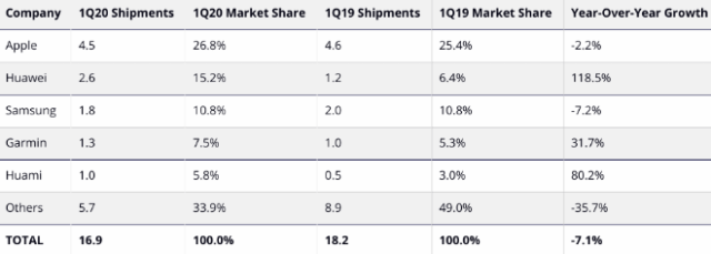 IDC: Top 5 Watch* Companies by Shipment Volume, Market Share, and Year-Over-Year Growth, Q1 2020 (shipments in millions)