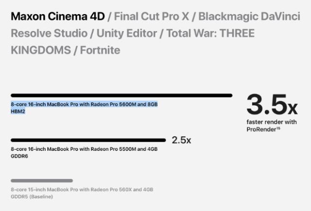 AMD Radeon Pro 5600M with 8GB of HBM2 memory