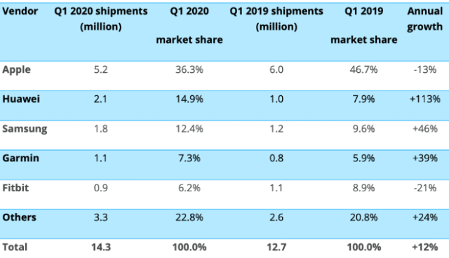 Canalys: Worldwide smartwatch shipments and annual growth Q120
