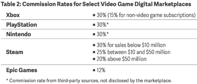 Commission Rates for Select Video Game Digital Marketplaces
