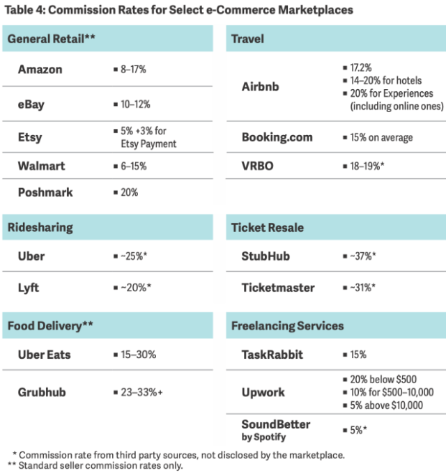 Commission Rates for Select e-Commerce Marketplaces