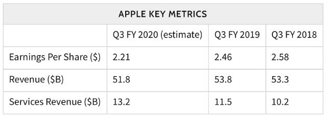 AAPL analyst consensus estimates