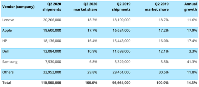 Canalys: Worldwide PC (including tablet) shipments (market share and annual growth) Q220