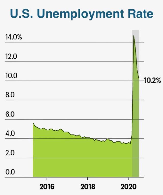 U.S> Unemployment Rate 2016-2020