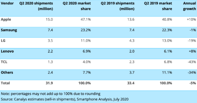 United States smartphone shipments and annual growth. Canalys Smartphone Market Pulse: Q2 2020