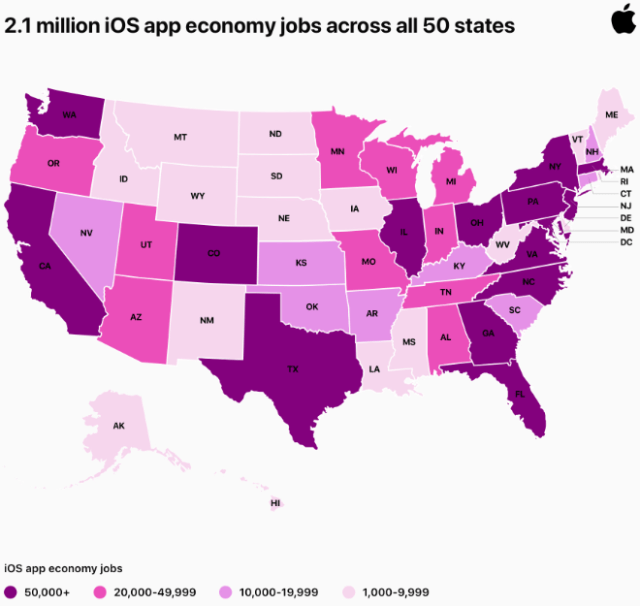 The App Store ecosystem now supports more than 2.1 million US jobs in all 50 states
