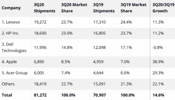 Top 5 Companies, Worldwide Traditional PC Shipments, Market Share, and Year-Over-Year Growth, Q3 2020(Preliminary results, shipments are in thousands of units) Source: IDC Quarterly Personal Computing Device Tracker, October 12, 2020