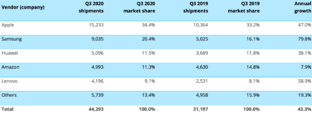 Worldwide tablet shipments (market share and annual growth)