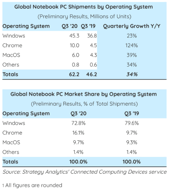 Strategy Analytics: Global Notebook PC Shipments by OS Q320