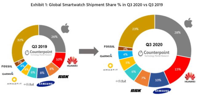 CounterPoint Research: Global Smartwatch Shipment Share % in Q3 2020 vs Q3 2019