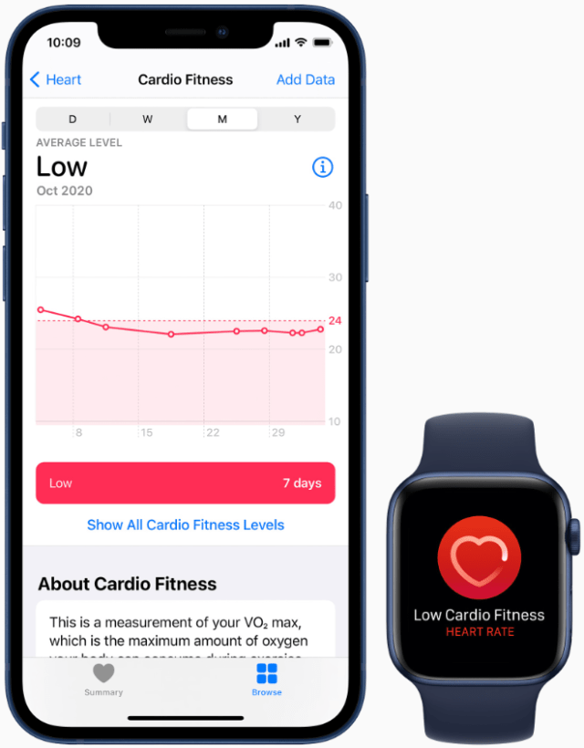 Apple Watch users can now view how their cardio fitness level is classified based on their age group and sex in the Health app on iPhone, and receive a notification if it falls within the low range.