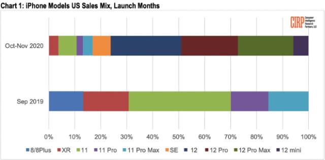Apple's iPhone 12 dominates U.S. sales; diminutive iPhone mini least popular
