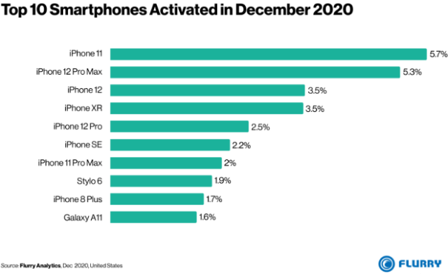 Flurry: Apple iPhones dominate December 2020 smartphone activations
