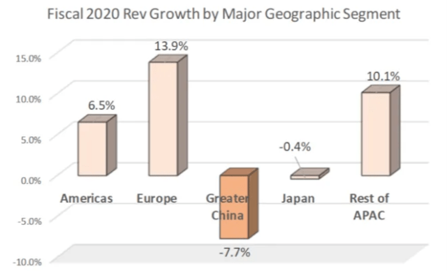 Apple 2020 revenue growth by geographic segment