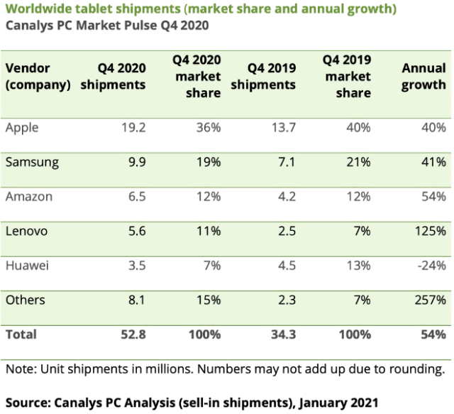 Worldwide tablet shipments (market share and annual growth) Canalys PC Market Pulse Q4 2020