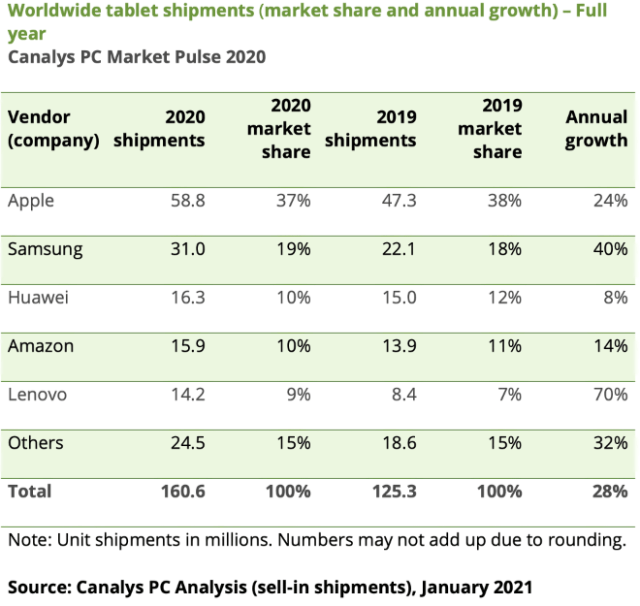 Worldwide tablet shipments (market share and annual growth) – Full year Canalys PC Market Pulse 2020