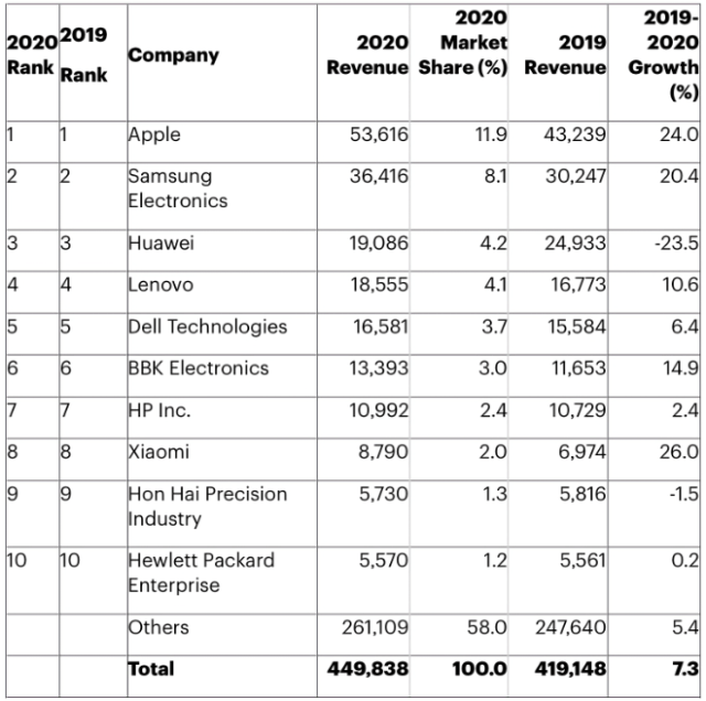 Table 1. Preliminary Ranking of Top 10 Companies by Semiconductor Design Total Available Market (TAM), Worldwide, (Millions of Dollars) Source: Gartner (February 2021)