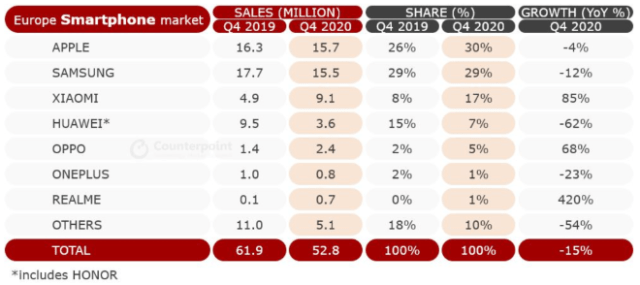 Full year European Smartphone Sales Market Share and Growth