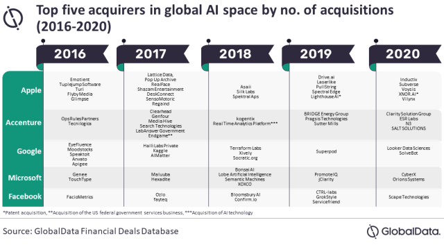 Apple top buyer of artificial intelligence companies with 25 acquisitions over the past five years