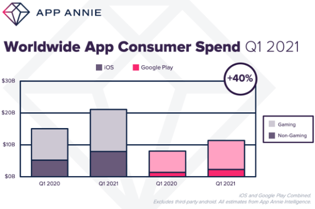 Apple's App Store again destroys Google Play as global app spending in new record