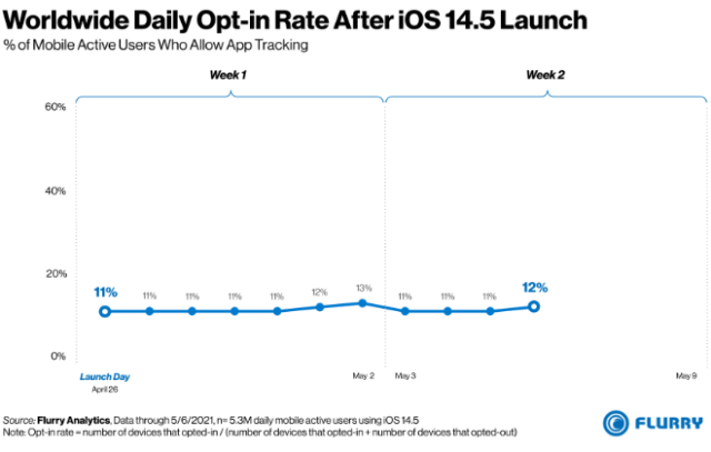 Only 4% of American iPhone users are opting into tracking