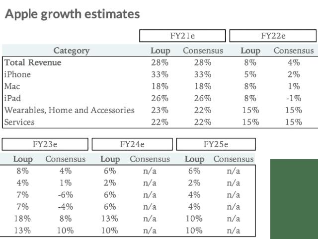 Apple growth estimates