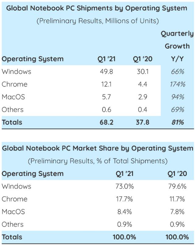 Apple's MacBook sales surge 94% in Q1